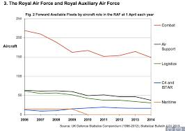 Air Force Pay Chart 2010 The Decline Of The Uk Armed Forces In Charts Business Insider