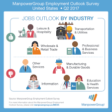 employment outlook survey from manpowergroup hiring plans by industry graphic