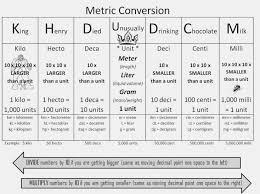 Conversion Chart Liquid Volume 12 Printable Liquid Conversion Chart Business Letter