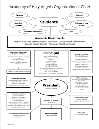 Printable Organizational Chart Unique Organizational Charts