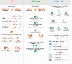 Non Profit Comparison Chart Not For Profit And Charity Digital Marketing Statistics