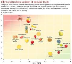 Fibre Content In Foods Chart 48 Studious Sugar Chart For Fruits And Vegetables