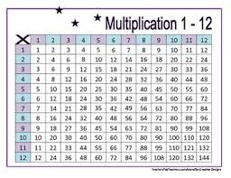 Multiplication Tables Through 12 Multiplication Tables 1 12 Worksheets Woodland Theme By