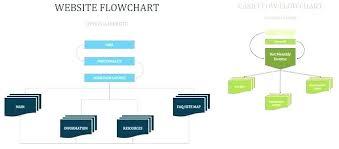 Website Flowchart Template Free Project Flowchart Template Flow Chart Excel Website Design