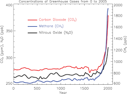 global warming facts causes of global warming the human  atmospheric greenhouse gases level