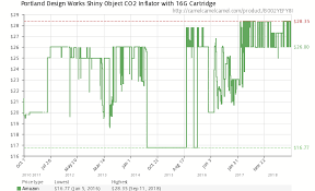 Co2 Historical Chart Portland Design Works Shiny Object Co2 Inflator With 16g