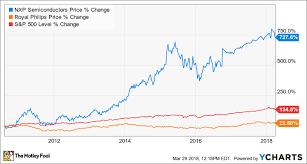 Nxpi Stock Quote