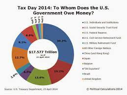 Us National Debt Pie Chart Favorite