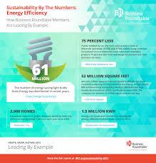 brt sustaility energyefficiency infographic jpg