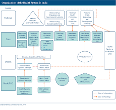 Flow Chart Of Parliament Of India India International Health Care System Profiles