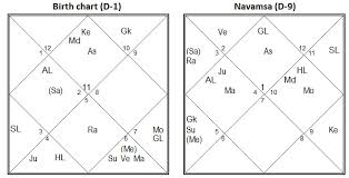 Navamsa Chart Generator Vedic Astrology Research Portal D 9 Navamsha Chart In Vedic