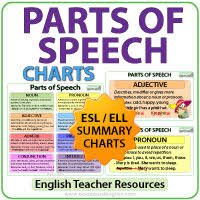 Parts Of Speech English Grammar