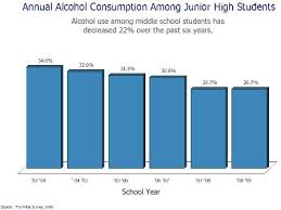 Underage Drinking Chart Underage Drinking Alcohol Consumption Chart