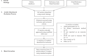 A Systematic Review Of The Validity Of Dietary Assessment