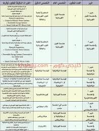 في شبكة العلوم isi (١٥١٢) بحثاً، بزيادة ٨٦٪ عن عام 2019. جامعة الأمير سطام بن عبدالعزيز وظائف شاغرة بكلية الهندسة خليجي كوم