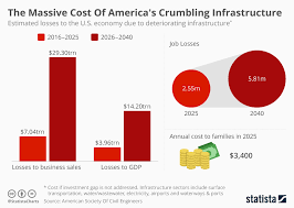 Chart The Massive Cost Of Americas Crumbling