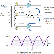 full wave rectifier and bridge rectifier theory full wave rectifier