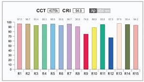 Color Rendering Index CRI and LED Lighting
