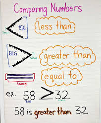 Math Anchor Chart For Comparing Numbers Math Anchor Charts