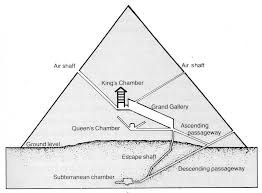 Diagram Of A Pyramid Were The Pyramids Power Plants Understanding Reality Medium