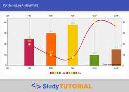 Android Chart Example Code Android Combined Line And Bar Chart Using Mpandroid