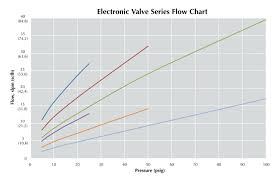 Series Flow Chart Electronic Valve Series Flow Chart Clippard Knowledgebase
