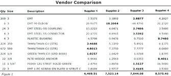 Price Comparison Excel Template Chart Microsoft – Andromedar.info