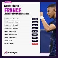 Predicting the Winner of Euro 2020
