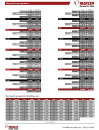 meteric chart metric decimal equivalents chart mercer gasket shim