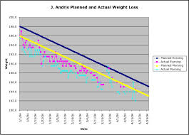 Chart Your Weight
