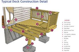Deck Plan Contents   DIY Deck Plans in addition Landscape Architecture and Design   Benjamin Norton Designs together with Best 20  Flat roof construction ideas on Pinterest   Flat roof besides Cascading deck stair box framing details   Deck Design also Deck   Porch Best Construction Practices in addition How   Why to Make a Deck Plan   Sketch further Deck handrail details   Deck design and Ideas furthermore Decks    Free Plans together with Deck handrail details   Deck design and Ideas together with Deck Designs   Cali Bamboo Greenshoots Blog furthermore Building a Deck   Part 1   North Pole Repairs. on deck design details
