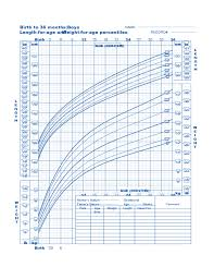 Boy Growth Chart Birth To 36 Month Birth To 36 Months Boys Baby Weight Chart Free Download