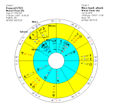 Sting Natal Chart Our Violent World Mars And The Sting Of Scorpio Modern