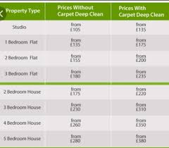apartments cost of a 3 bedroom house Average Price To Carpet