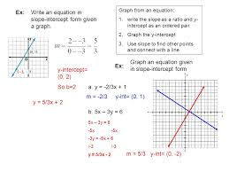 write an equation in slope intercept form given a graph