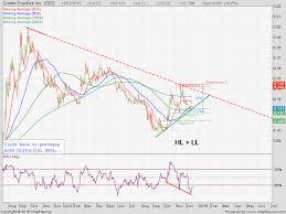 Pse Chart Talk Crown Equities Inc Cei Millionaire