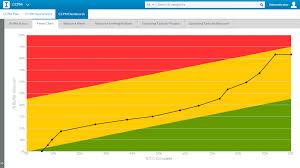 54 Unique Fever Chart Project Management