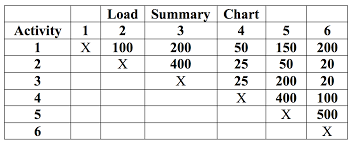 Solved The Following Load Summary Chart Table 1 1 And I