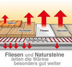 Dabei lässt sich eine fußbodenheizung bei einer sanierung gut nachrüsten. Ein Wichtiger Faktor Bei Der Fussbodenheizung Der Bodenbelag