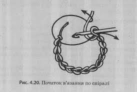 Реферат на тему вязання гачком