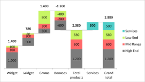 Stacked Waterfall Chart Powerpoint Gallery Of Free Templates And Demo Files Add Ins For