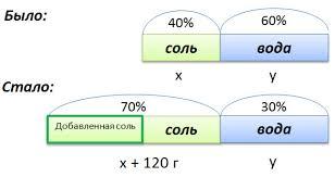 Реферат по математике на тему Проценты в нашей жизни  hello html 4c13fc0f jpg