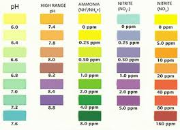 Ammonia Ph Chart Ph Ammonia Fish Care