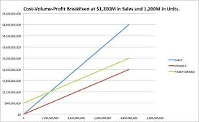 Excel Break Even Analysis Template Break Even Graph Template Analysis Chart Cost Volume Profit Excel