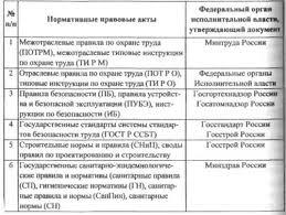 Оценка безопасности труда на рабочем месте повара контрольная  181 ФЗ Об основах охраны труда в Российской Федерации также полностью или частично посвящен обеспечению обучения по охране труда безопасным приемам труда