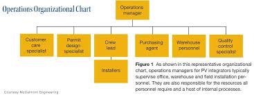Operation Organization Chart Warehouse Department Organizational Chart Www
