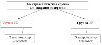 Отчет по преддипломной практике в ЗАО Тепличный комбинат Завьяловский Рисунок 3 1 Производственно организационная структура