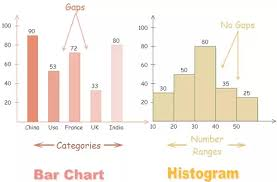 What Is The Difference Between A Histogram And A Bar Graph