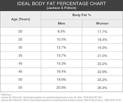 Ideal Fat Percentage Chart Learn How To Use A Body Fat Percentage Chart