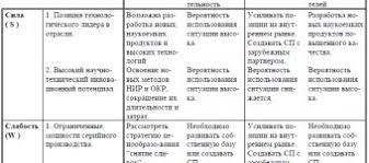 Отчеты по практике на заказ Отчет по Практике Маркетинг Организации